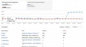Statistiek van het aantal gestructureerde data van een webwinkel.