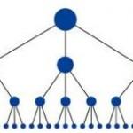 PageRank verhogen door het bouwen van links.