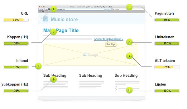 SEO scan resultaten voor de optimalisatie van websites voor zoekmachines.